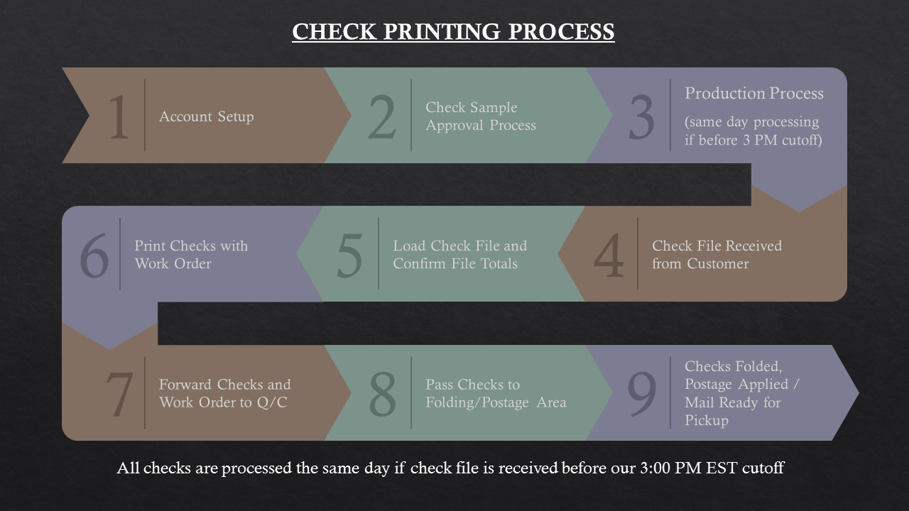 check printing check writing