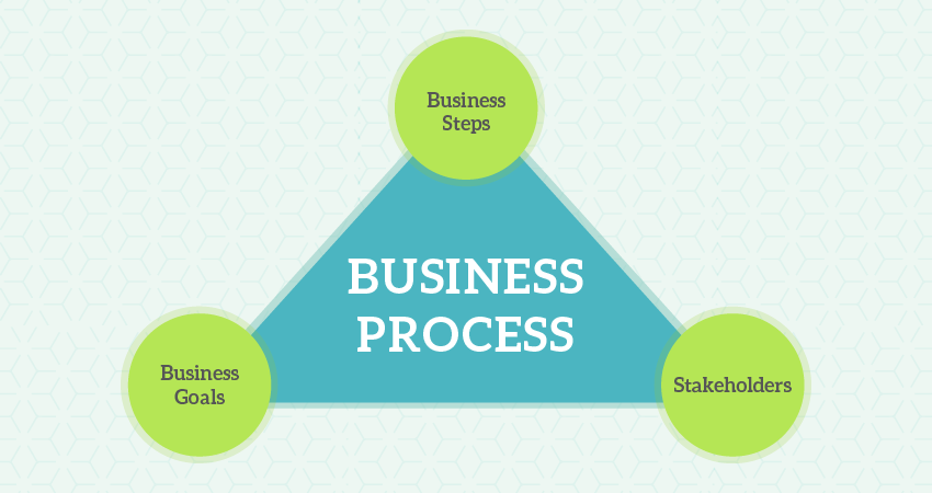 Business Process Automation will Grow Your Business