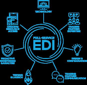 EDI managed service