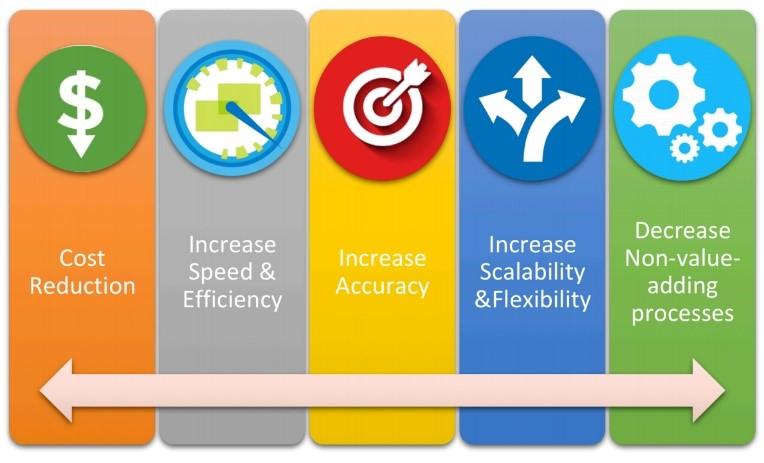 Business Process Automation Company