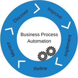 Business Process Automation (BPA) is the Answer to Business Success